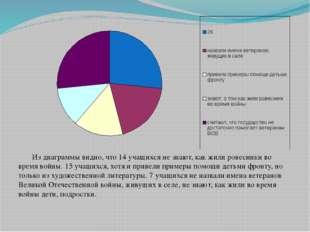 Из диаграммы видно, что 14 учащихся не знают, как жили ровесники во время во