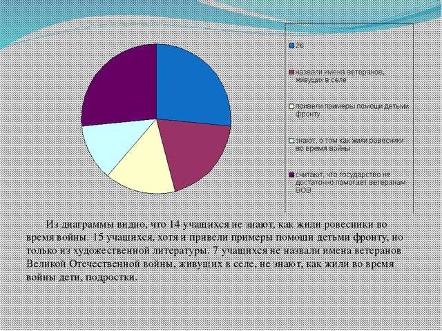 Из диаграммы видно, что 14 учащихся не знают, как жили ровесники во время во...
