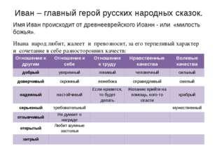 Иван – главный герой русских народных сказок. Имя Иван происходит от древнеев
