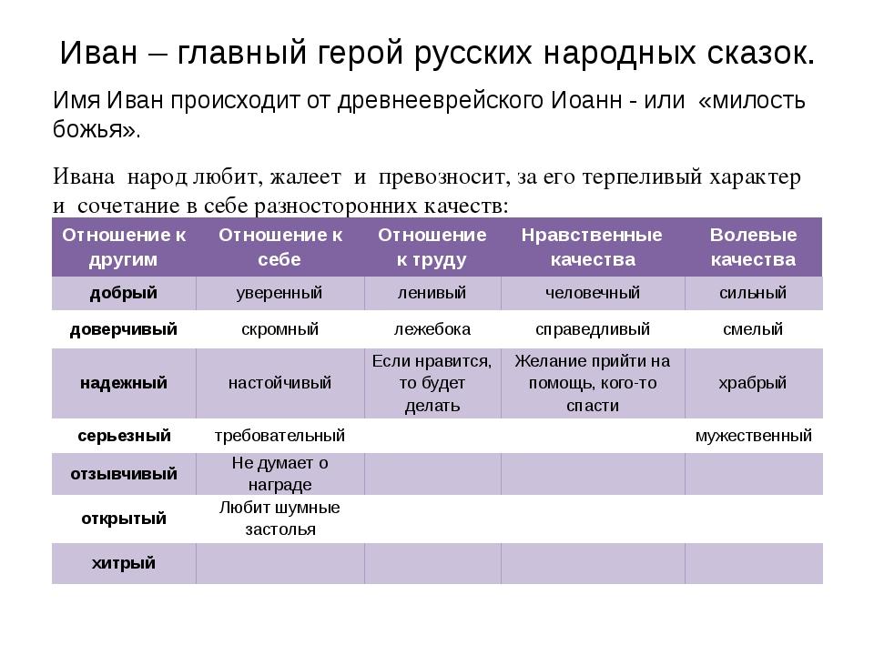 Иван – главный герой русских народных сказок. Имя Иван происходит от древнеев...
