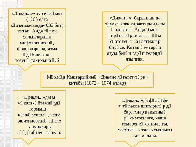«Диван...»- зур күләмле (1266 елга күлъязмасында- 638 бит) китап. Анда төрки...