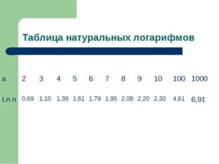 Таблица натуральных логарифмов
