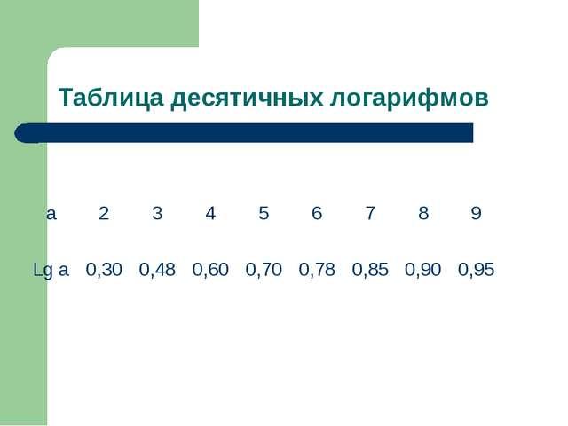 Таблица десятичных логарифмов