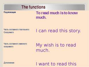 The functions Подлежащее To read much is to knowmuch. Часть составного глагол