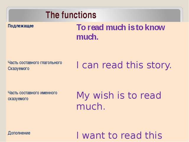 The functions Подлежащее To read much is to knowmuch. Часть составного глагол...