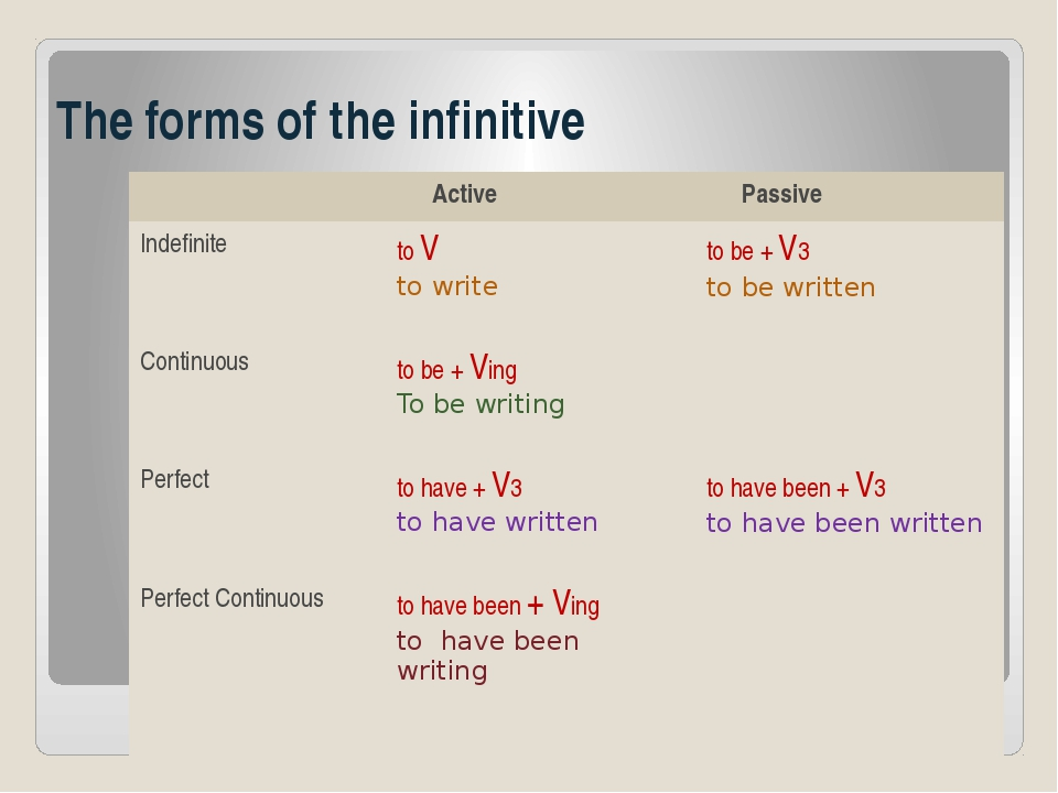 The forms of the infinitive Active Passive Indefinite toV to write to be +V3...