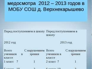 Число учащихся с нарушенным зрением по результатам медосмотра 2012 – 2013 год