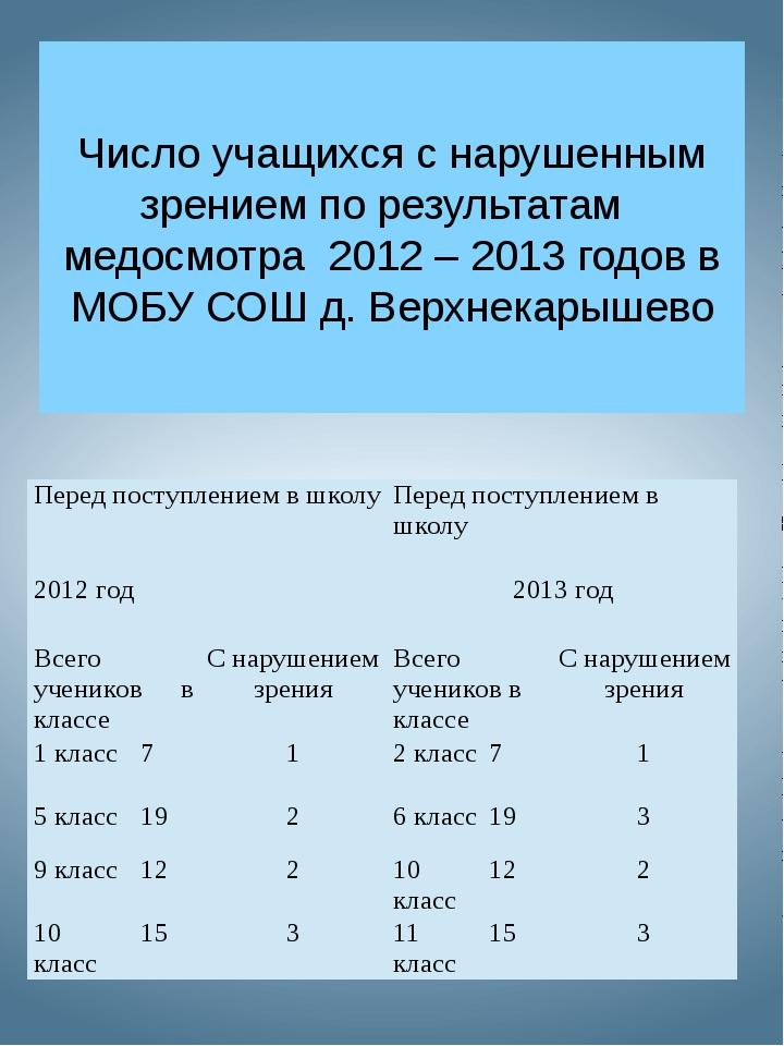 Число учащихся с нарушенным зрением по результатам медосмотра 2012 – 2013 год...