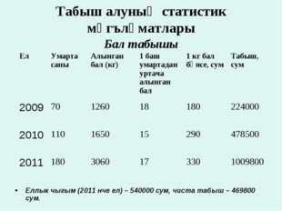 Табыш алуның статистик мәгълүматлары Бал табышы Еллык чыгым (2011 нче ел) – 5