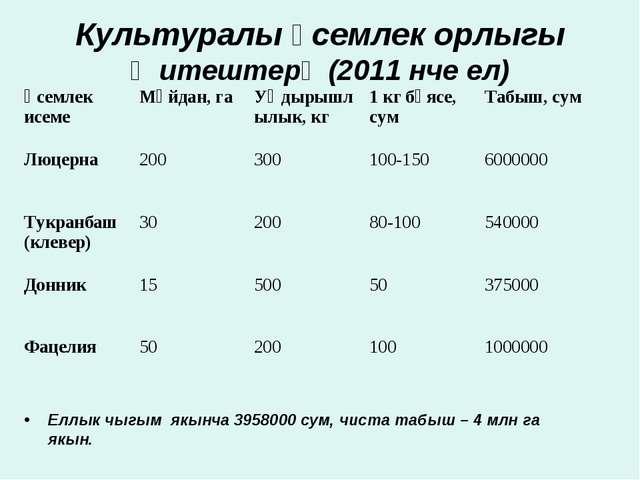 Культуралы үсемлек орлыгы җитештерү (2011 нче ел) Еллык чыгым якынча 3958000...