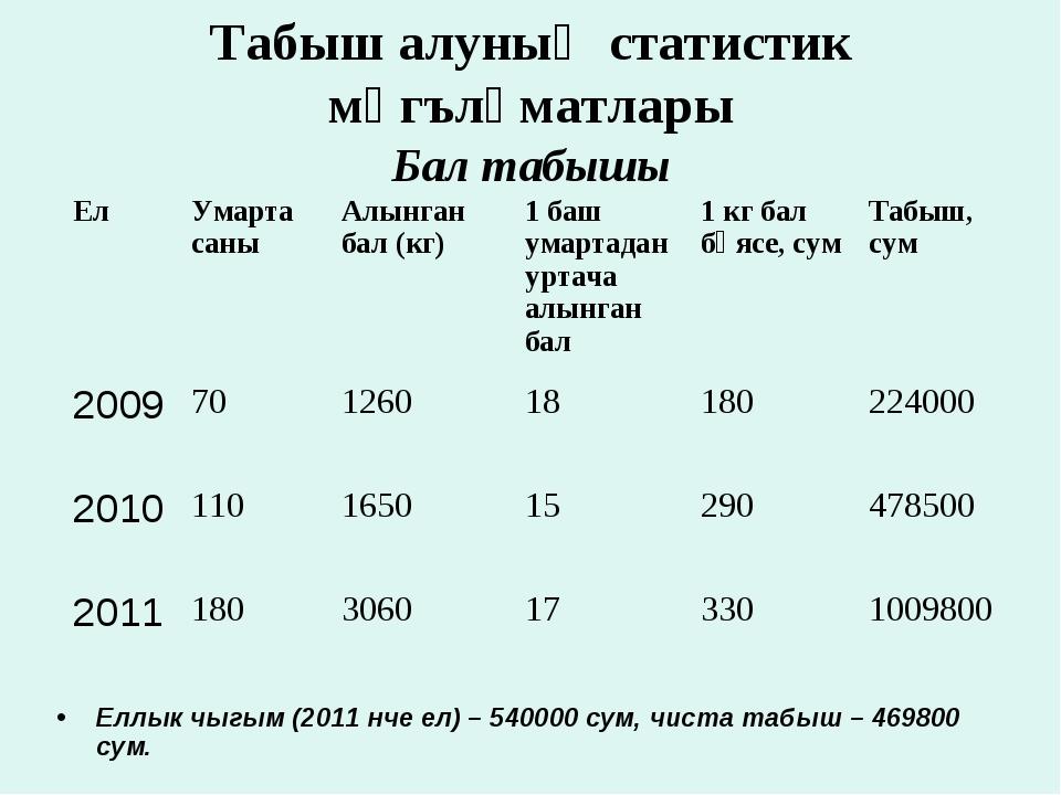 Табыш алуның статистик мәгълүматлары Бал табышы Еллык чыгым (2011 нче ел) – 5...