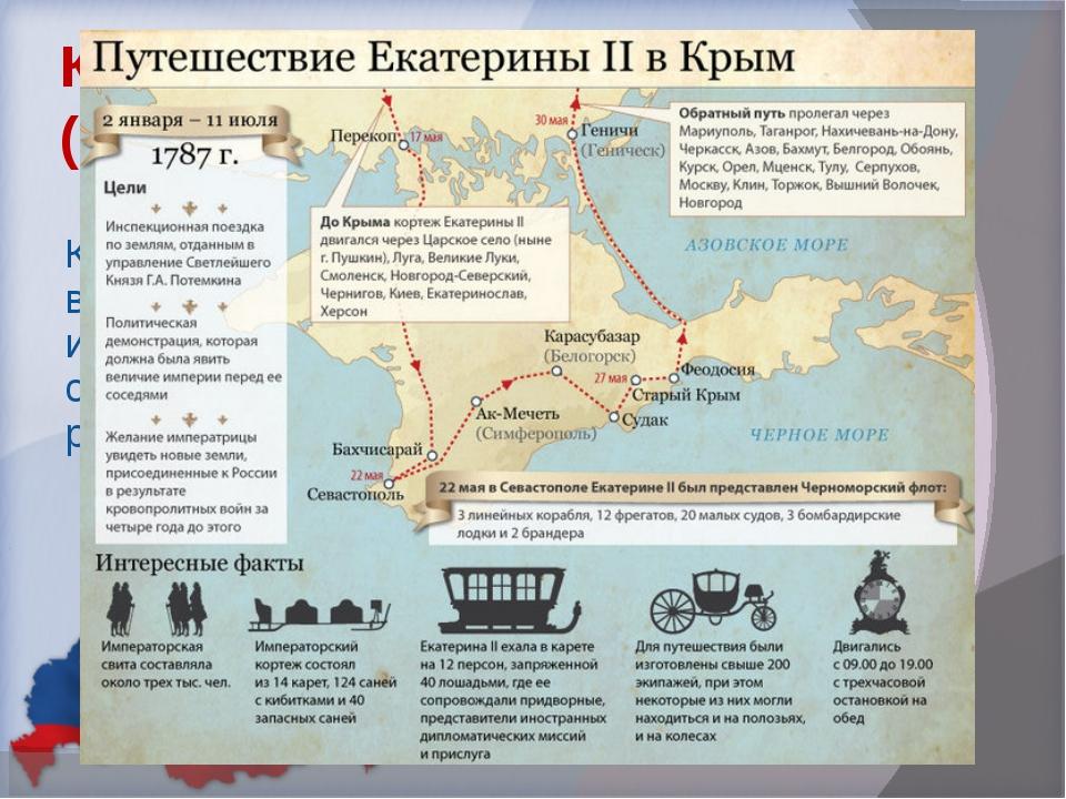 Крым в Российской Империи (1783-1918 гг.) После присоединения Екатериной II К...