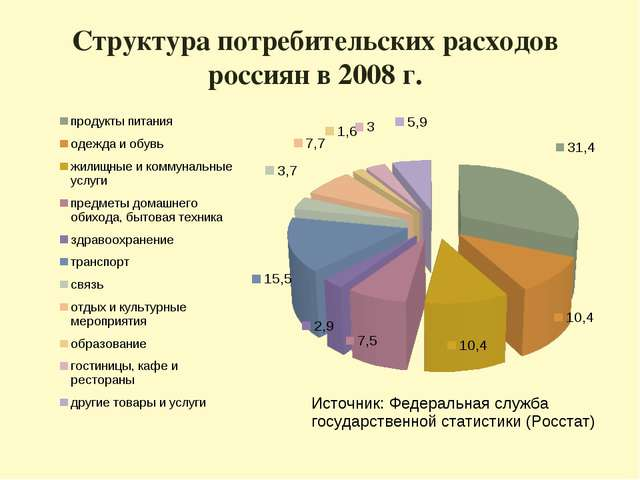 Структура потребительских расходов россиян в 2008 г.
