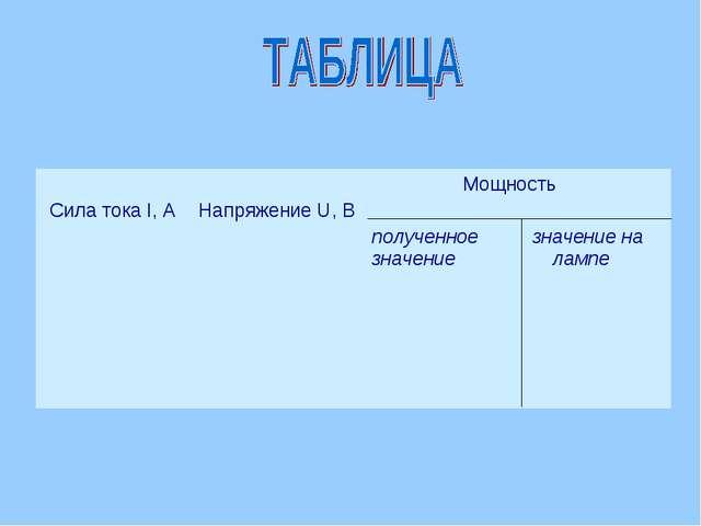 Сила тока I, А  Напряжение U, В Мощность полученное значение на значение л...