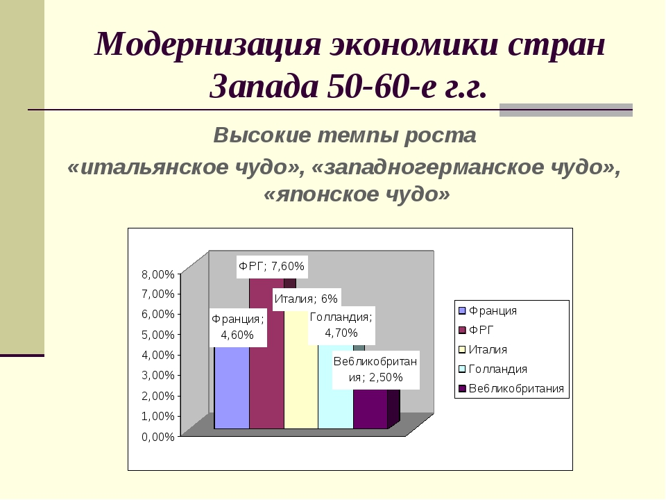 Модернизация экономики стран Запада 50-60-е г.г. Высокие темпы роста «итальян...