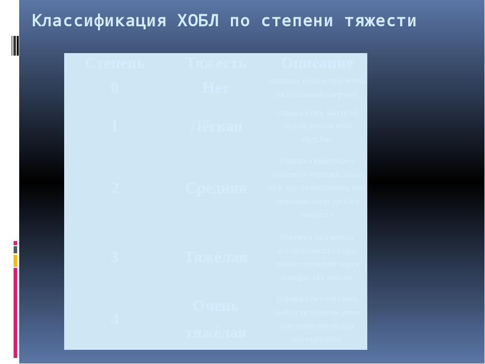Классификация ХОБЛ по степени тяжести Степень Тяжесть Описание 0 Нет Одышка т...