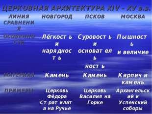 ЦЕРКОВНАЯ АРХИТЕКТУРА XIV – XV в.в.