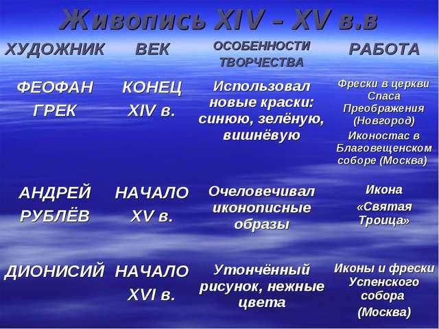 Живопись XIV – XV в.в