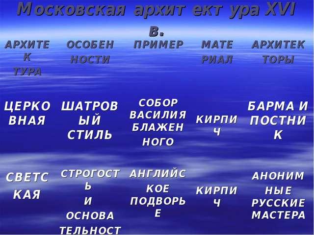 Московская архитектура XVI в.