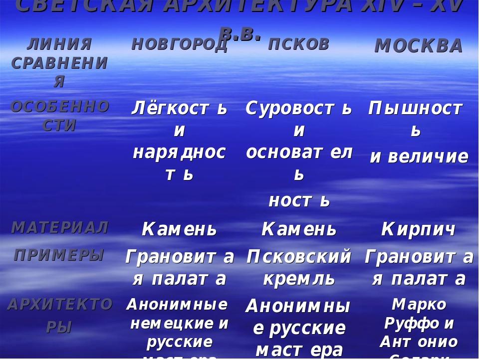 СВЕТСКАЯ АРХИТЕКТУРА XIV – XV в.в.