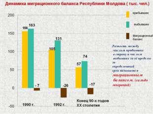 Динамика миграционного баланса Республики Молдова ( тыс. чел.) прибывшие выбы