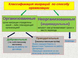 Классификация миграций по способу организации Организованные сроки миграции о