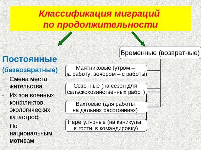 Классификация миграций по продолжительности Постоянные (безвозвратные) Смена...
