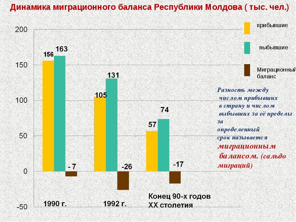 Динамика миграционного баланса Республики Молдова ( тыс. чел.) прибывшие выбы...
