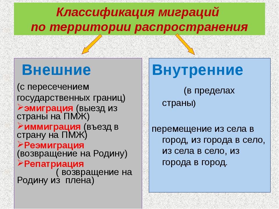 Классификация миграций по территории распространения Внешние (с пересечением...
