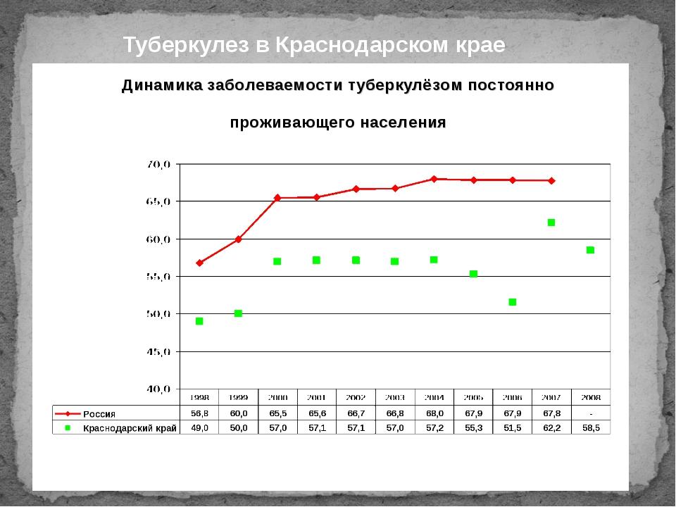 Туберкулез в Краснодарском крае
