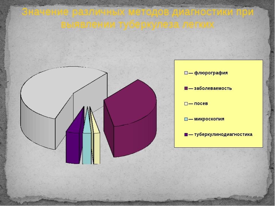 Значение различных методов диагностики при выявлении туберкулеза легких