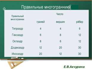 Правильные многогранники Правильный многогранник Число граней вершин рёбер Те
