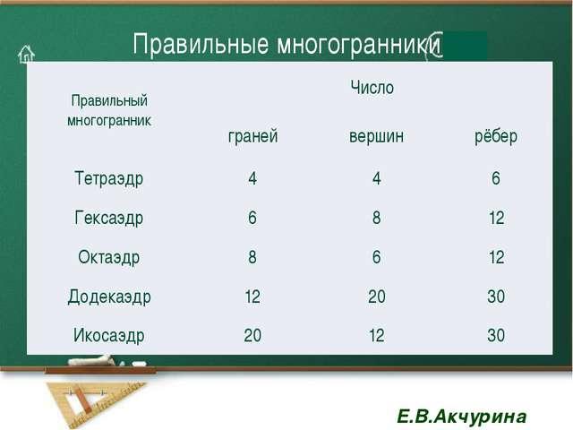 Правильные многогранники Правильный многогранник Число граней вершин рёбер Те...