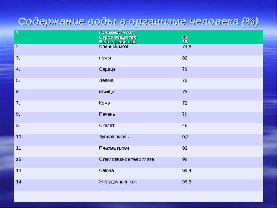 Содержание воды в организме человека (%)