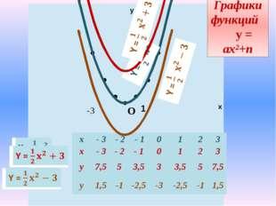 -3 у х 1 -3 Графики функций у = ах²+n О x - 3 - 2 -1 0 1 2 3 y 4,5 2 0,5 0 0,