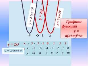 у х 1 -3 у = 2х² у = 2х² 3 О Графики функций у = а(х+m)²+n x 3 2 -1 0 1 2 3 y