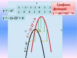 у х 1 -3 у = - х² Графики функций у = а(х+m)² +n у = - х² у = - (х-2)² + 4 у