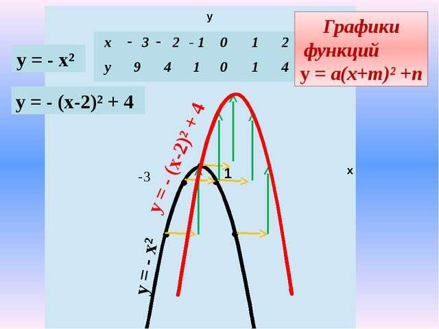 у х 1 -3 у = - х² Графики функций у = а(х+m)² +n у = - х² у = - (х-2)² + 4 у...