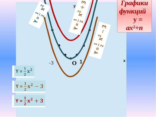 у х 1 -3 Графики функций у = ах²+n О