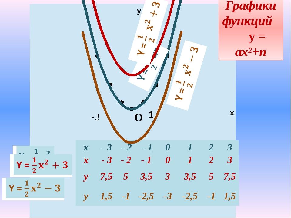 -3 у х 1 -3 Графики функций у = ах²+n О x - 3 - 2 -1 0 1 2 3 y 4,5 2 0,5 0 0,...