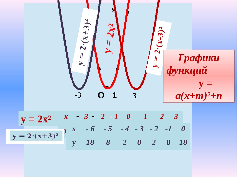 у х 1 -3 у = 2х² у = 2х² 3 О Графики функций у = а(х+m)²+n x 3 2 -1 0 1 2 3 y...