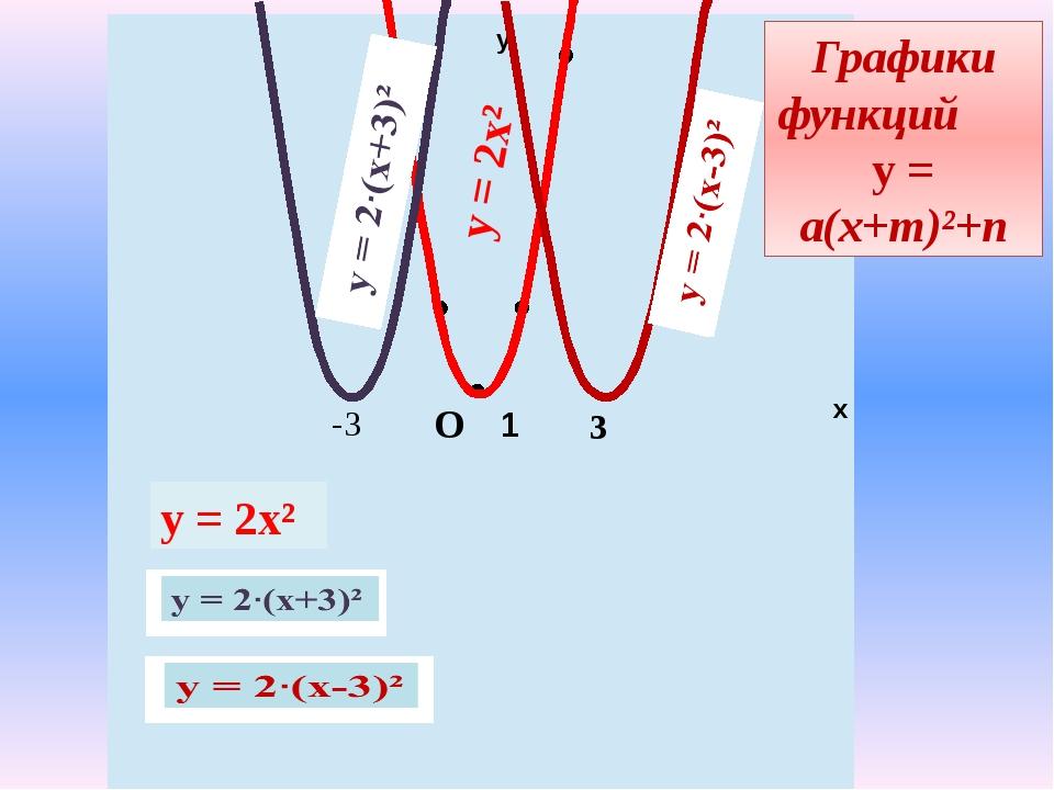 у х 1 -3 у = 2х² 3 О Графики функций у = а(х+m)²+n у = 2х²