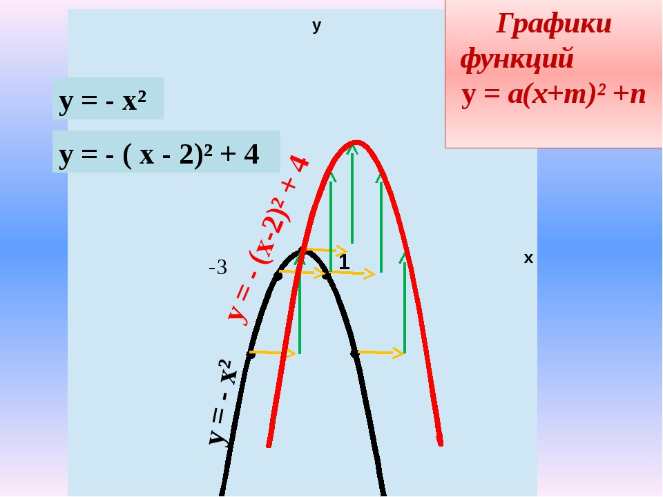 у х 1 -3 у = - х² Графики функций у = а(х+m)² +n у = - х² у = - ( х - 2)² + 4...