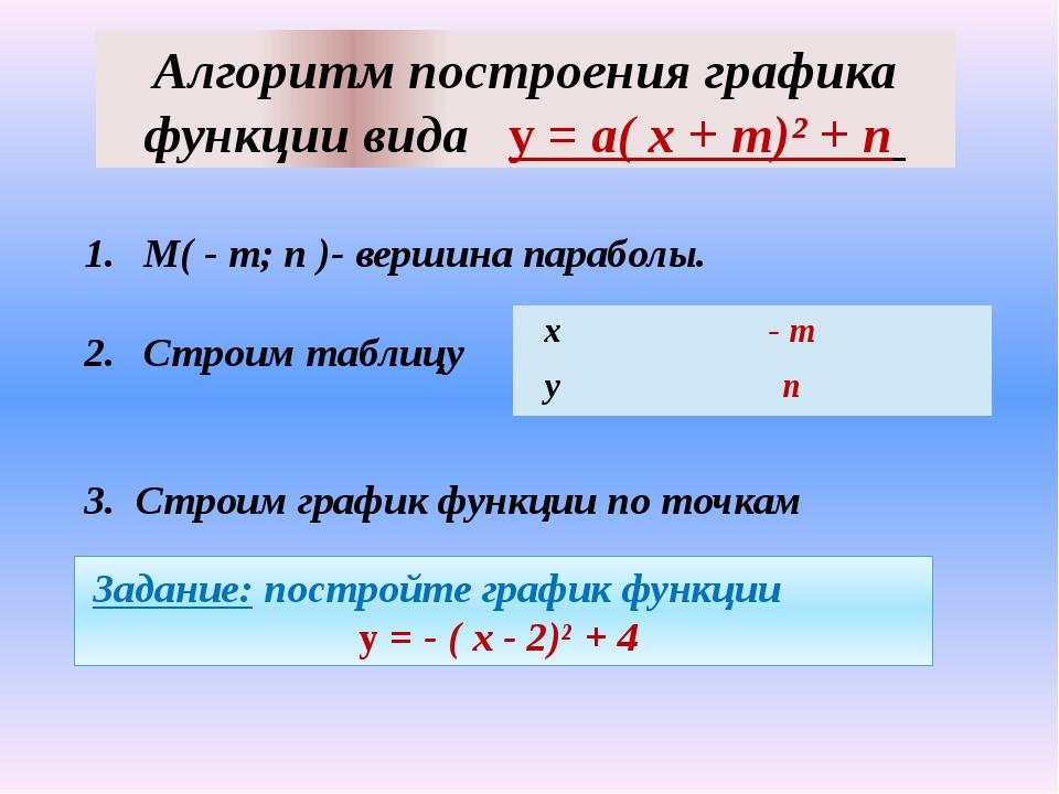 Алгоритм построения графика функции вида у = а( х + m)² + n М( - m; n )- верш...