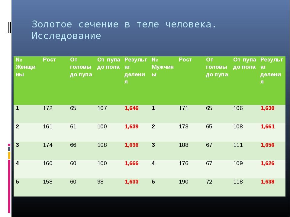 Золотое сечение в теле человека. Исследование № ЖенщиныРостОт головы до пуп...