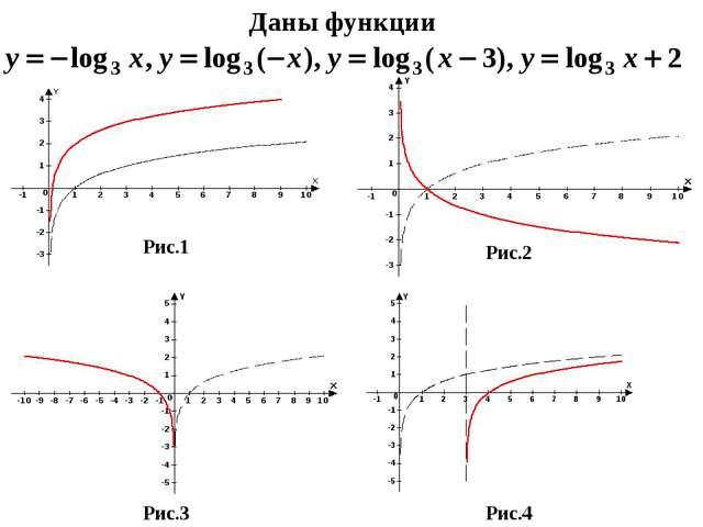 Даны функции Рис.1 Рис.2 Рис.3 Рис.4