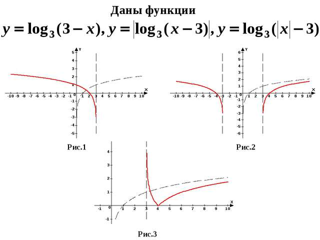 Даны функции Рис.1 Рис.2 Рис.3
