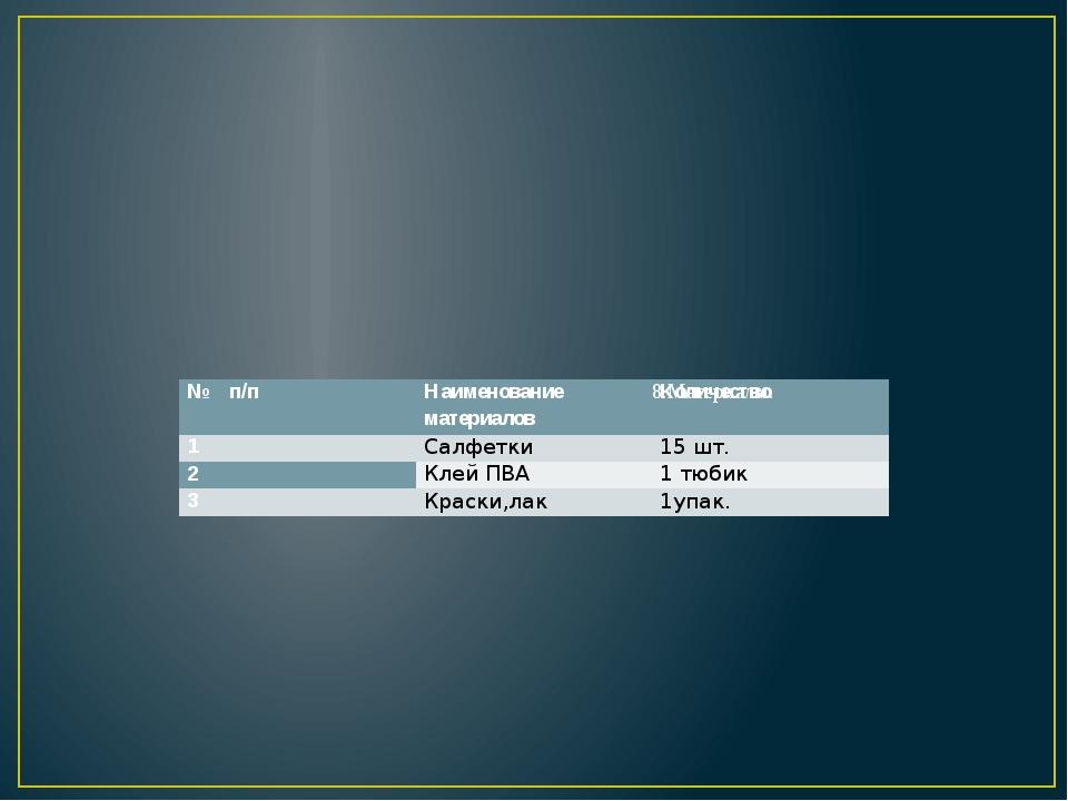 8.Материалы. № п/п Наименование материалов Количество 1 Салфетки 15 шт. 2 Кл...