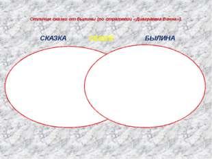 Отличия сказки от былины (по стратегии «Диаграмма Венна»). СКАЗКА ОБЩЕЕ БЫЛИН