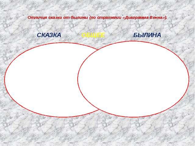 Отличия сказки от былины (по стратегии «Диаграмма Венна»). СКАЗКА ОБЩЕЕ БЫЛИН...